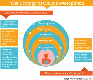 Ecology of Child Development