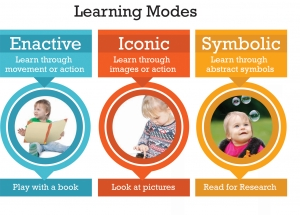 Learning Modes